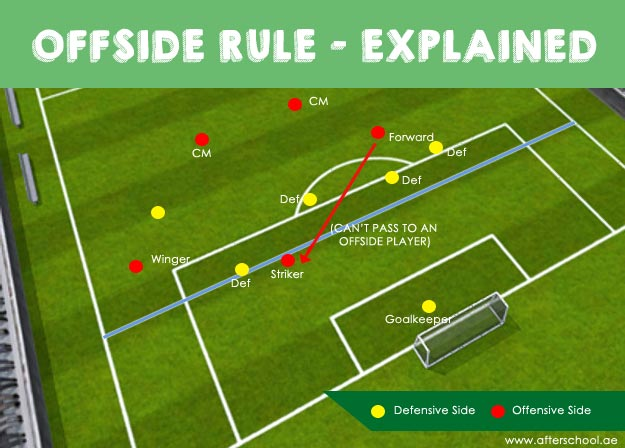 Sports 101: How Offside Is Called On a Soccer Match ...